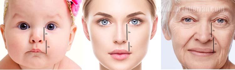 تغییر شکل بینی با افزایش سن